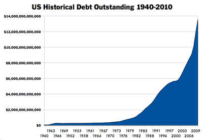 US Historical Debt Outstanding, 1940-2010